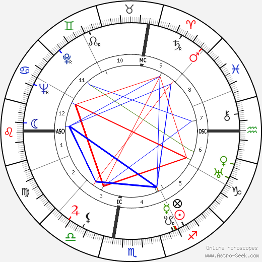 Bob Kline astro natal birth chart, Bob Kline horoscope, astrology