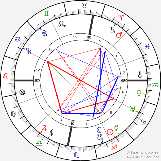 Charles Moulin astro natal birth chart, Charles Moulin horoscope, astrology