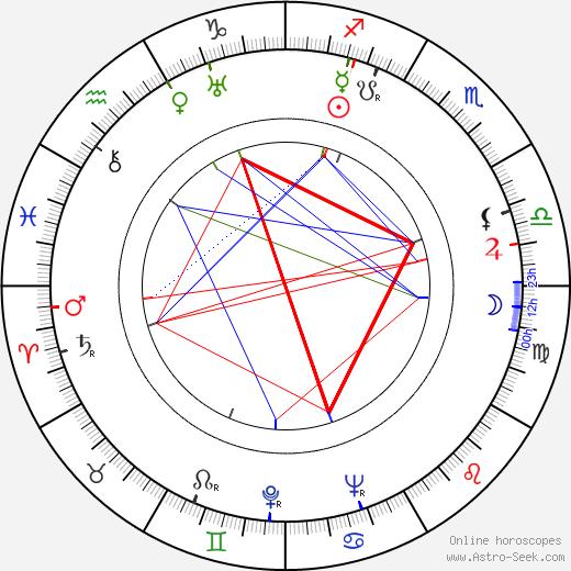 David Fresco astro natal birth chart, David Fresco horoscope, astrology