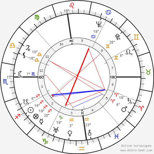 Douglas Fairbanks Jr. birth chart, biography, wikipedia 2019, 2020
