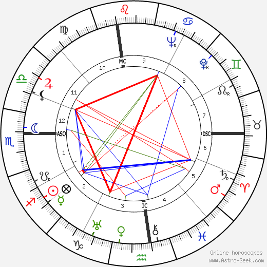 Douglas Fairbanks Jr. astro natal birth chart, Douglas Fairbanks Jr. horoscope, astrology