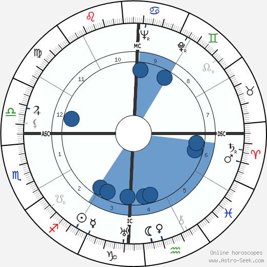 Edgar Mittelholzer wikipedia, horoscope, astrology, instagram