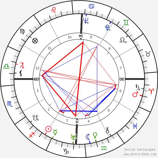 Edgar Mittelholzer день рождения гороскоп, Edgar Mittelholzer Натальная карта онлайн