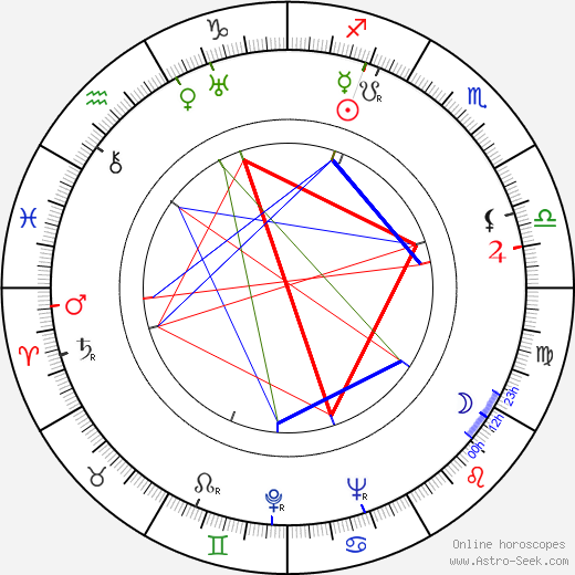 Ferenc Ladányi birth chart, Ferenc Ladányi astro natal horoscope, astrology