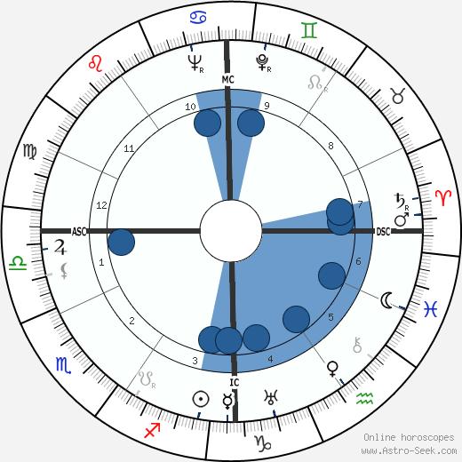 Isa Pola wikipedia, horoscope, astrology, instagram