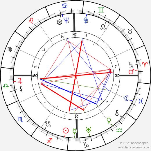Isa Pola день рождения гороскоп, Isa Pola Натальная карта онлайн
