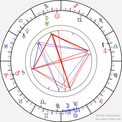 Johan Schmitz birth chart, Johan Schmitz astro natal horoscope, astrology