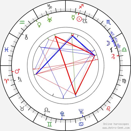 Джон Дайтон John Dighton день рождения гороскоп, John Dighton Натальная карта онлайн