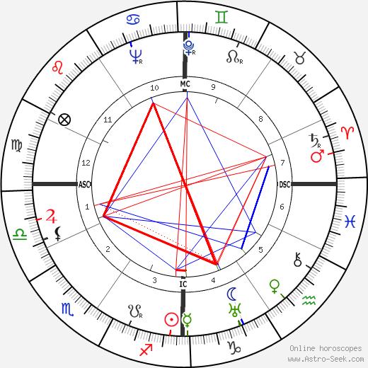 John Glassco день рождения гороскоп, John Glassco Натальная карта онлайн