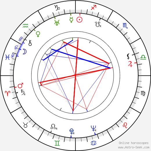 Josef Adamec birth chart, Josef Adamec astro natal horoscope, astrology