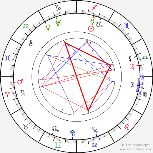 Josef Stelibský astro natal birth chart, Josef Stelibský horoscope, astrology