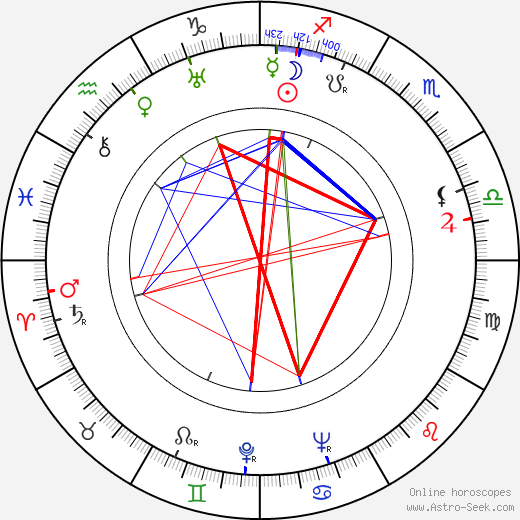 Karen Morley astro natal birth chart, Karen Morley horoscope, astrology