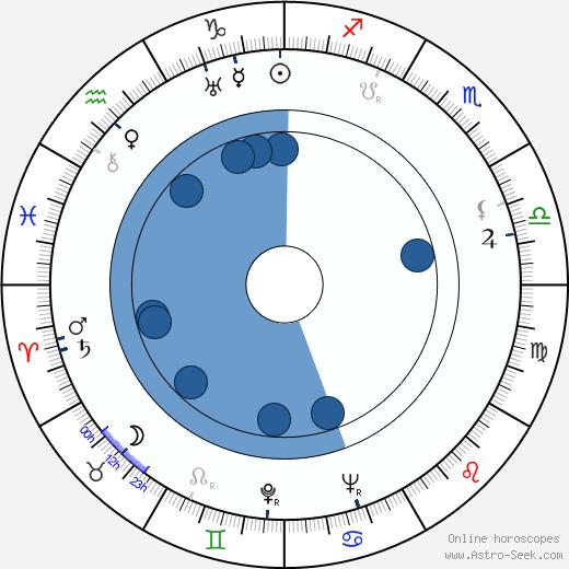 Maurice Denham wikipedia, horoscope, astrology, instagram