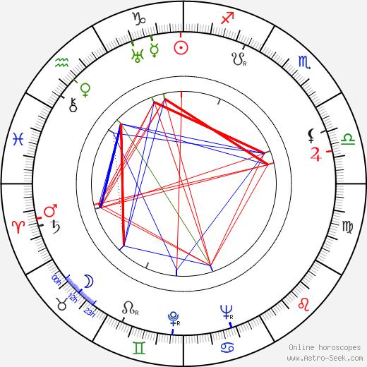 Maurice Denham astro natal birth chart, Maurice Denham horoscope, astrology