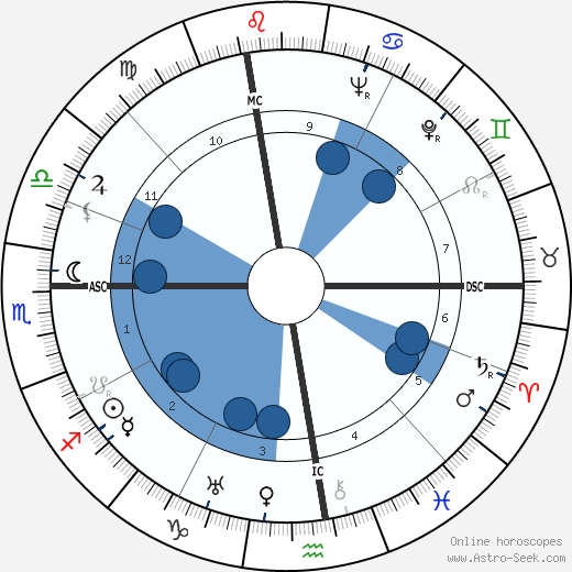 Sarah Ferrati wikipedia, horoscope, astrology, instagram