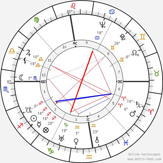 Sarah Ferrati birth chart, biography, wikipedia 2019, 2020