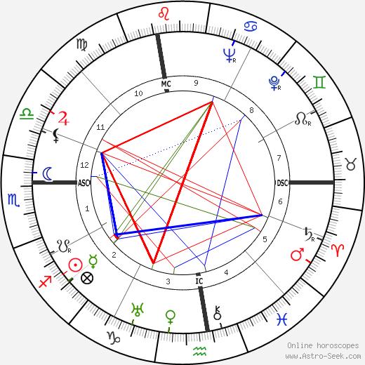 Sarah Ferrati birth chart, Sarah Ferrati astro natal horoscope, astrology