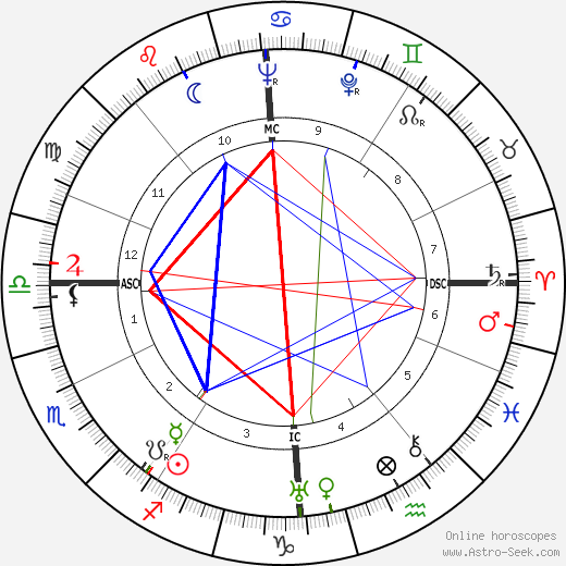 Sybille Schmitz birth chart, Sybille Schmitz astro natal horoscope, astrology