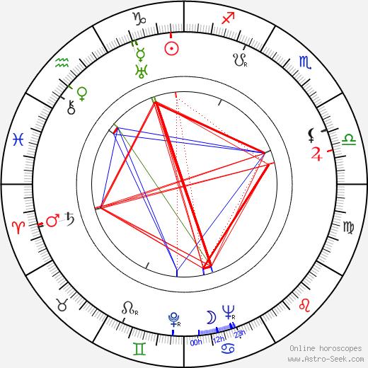 Yevgeni Andrikanis astro natal birth chart, Yevgeni Andrikanis horoscope, astrology