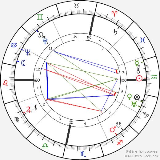 André Cayatte tema natale, oroscopo, André Cayatte oroscopi gratuiti, astrologia