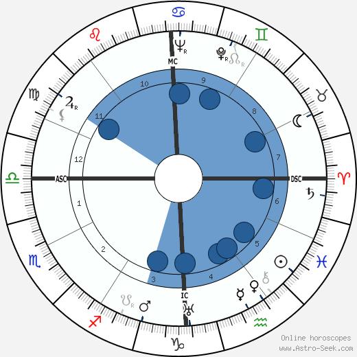 August Derleth wikipedia, horoscope, astrology, instagram