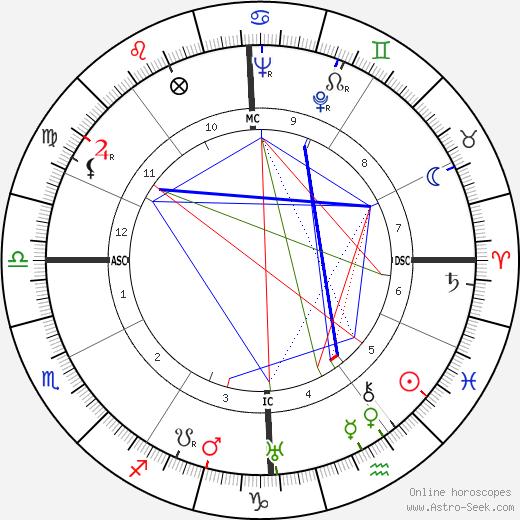 Август Дерлет August Derleth день рождения гороскоп, August Derleth Натальная карта онлайн