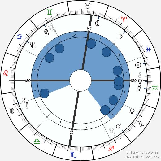 Bob Ramillon wikipedia, horoscope, astrology, instagram