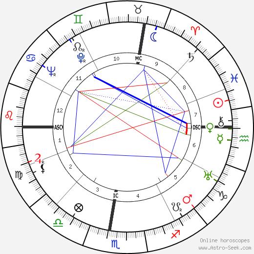 Bob Ramillon tema natale, oroscopo, Bob Ramillon oroscopi gratuiti, astrologia