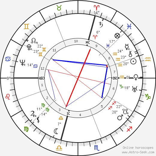 Carmen Miranda birth chart, biography, wikipedia 2019, 2020