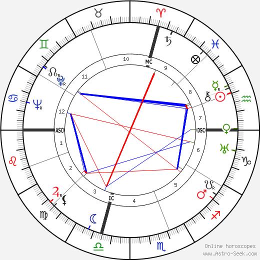 Кармен Миранда Carmen Miranda день рождения гороскоп, Carmen Miranda Натальная карта онлайн