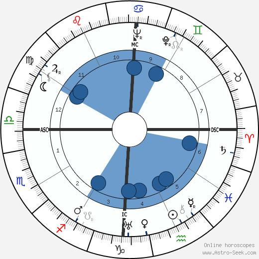 D. Helder Camara wikipedia, horoscope, astrology, instagram