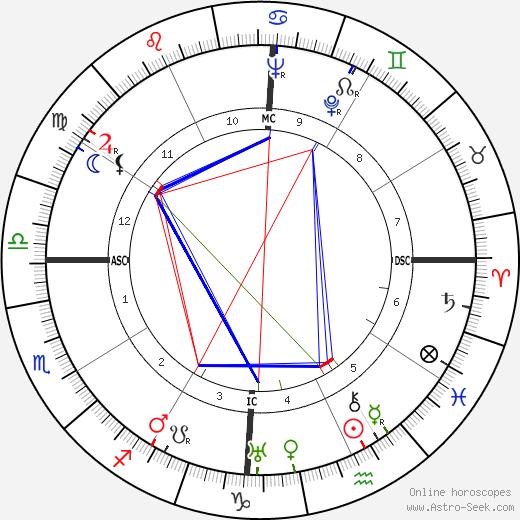 D. Helder Camara birth chart, D. Helder Camara astro natal horoscope, astrology