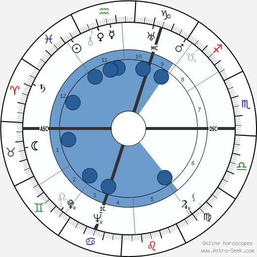 Edward Gardère wikipedia, horoscope, astrology, instagram
