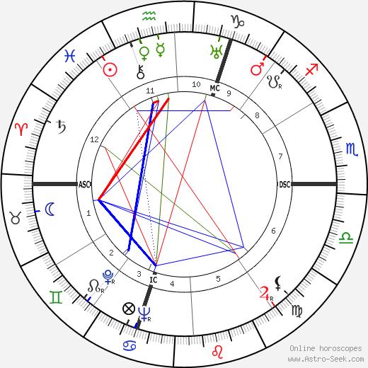 Edward Gardère birth chart, Edward Gardère astro natal horoscope, astrology