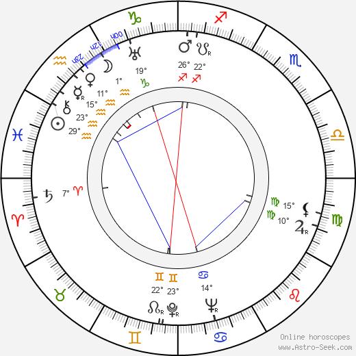 Felix Pita Rodriguez birth chart, biography, wikipedia 2019, 2020