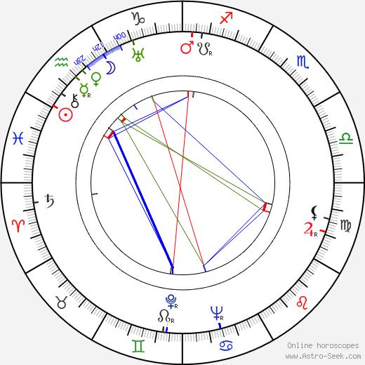 Felix Pita Rodriguez astro natal birth chart, Felix Pita Rodriguez horoscope, astrology