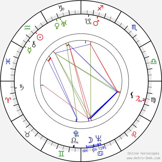 Frank Albertson день рождения гороскоп, Frank Albertson Натальная карта онлайн
