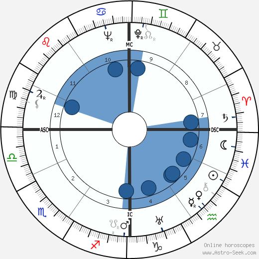 Hans Erni wikipedia, horoscope, astrology, instagram