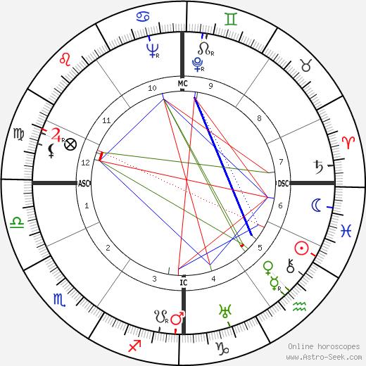 Ганс Эрни Hans Erni день рождения гороскоп, Hans Erni Натальная карта онлайн