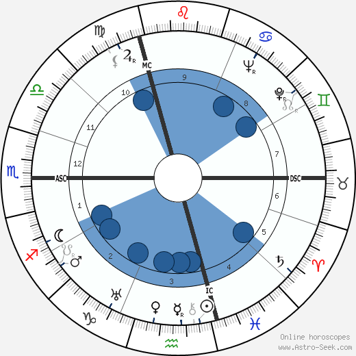 HAP Grieshaber wikipedia, horoscope, astrology, instagram