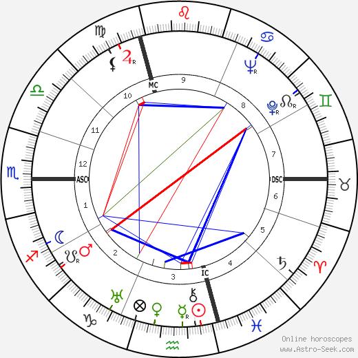 HAP Grieshaber tema natale, oroscopo, HAP Grieshaber oroscopi gratuiti, astrologia