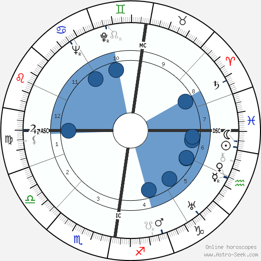Heinz Erhardt horoscope, astrology, sign, zodiac, date of birth, instagram