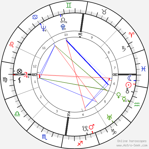 Heinz Erhardt tema natale, oroscopo, Heinz Erhardt oroscopi gratuiti, astrologia