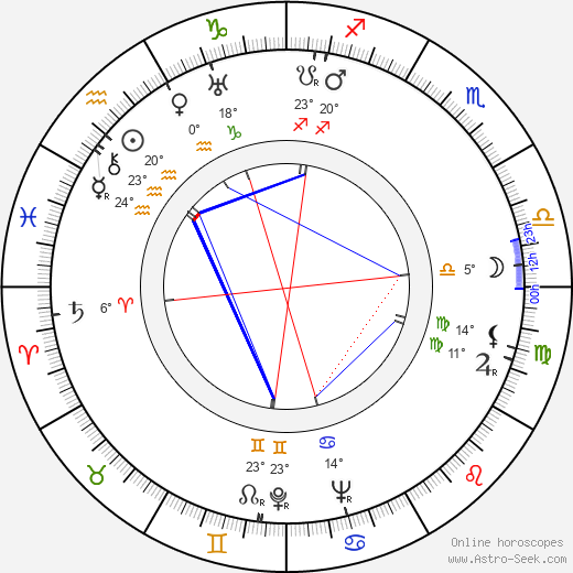 Henrique Campos birth chart, biography, wikipedia 2020, 2021