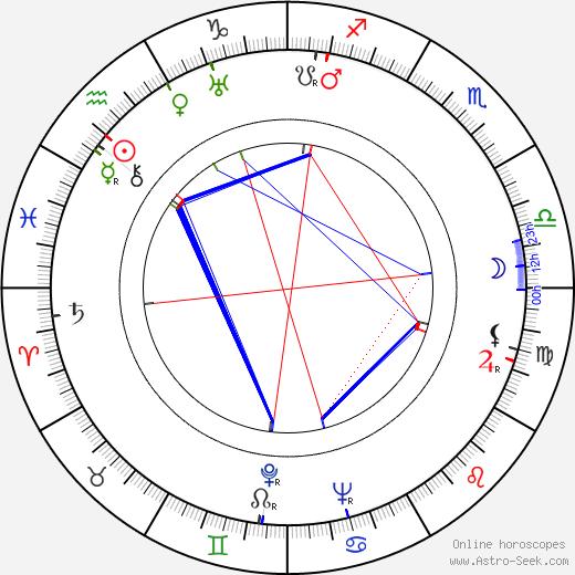 Henrique Campos birth chart, Henrique Campos astro natal horoscope, astrology