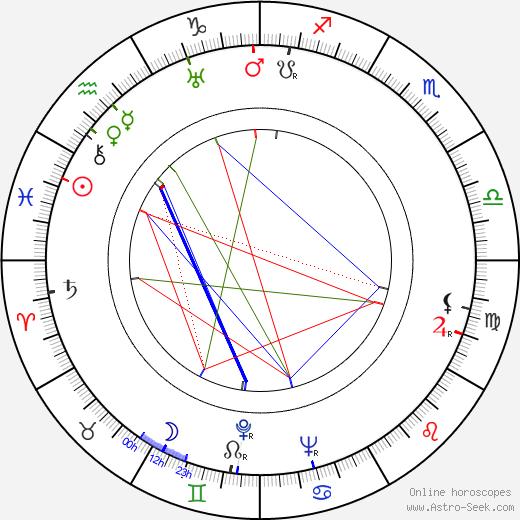 Henry Levin день рождения гороскоп, Henry Levin Натальная карта онлайн