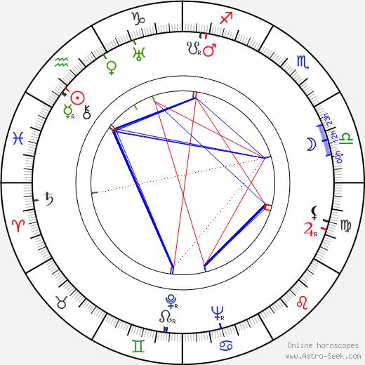 Holger Fransman astro natal birth chart, Holger Fransman horoscope, astrology