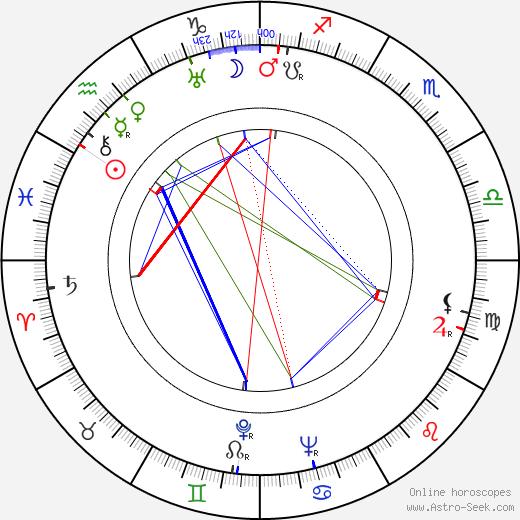Hugh Beaumont astro natal birth chart, Hugh Beaumont horoscope, astrology