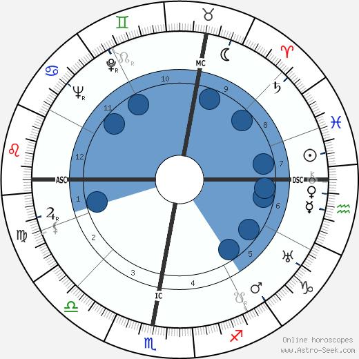Jean Marin wikipedia, horoscope, astrology, instagram