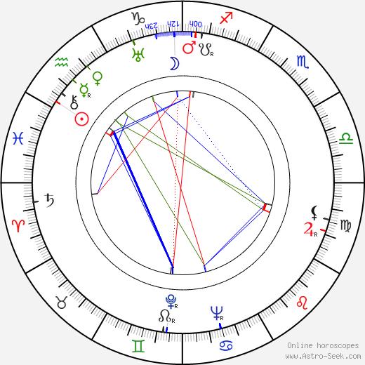 Джеффри Линн Jeffrey Lynn день рождения гороскоп, Jeffrey Lynn Натальная карта онлайн